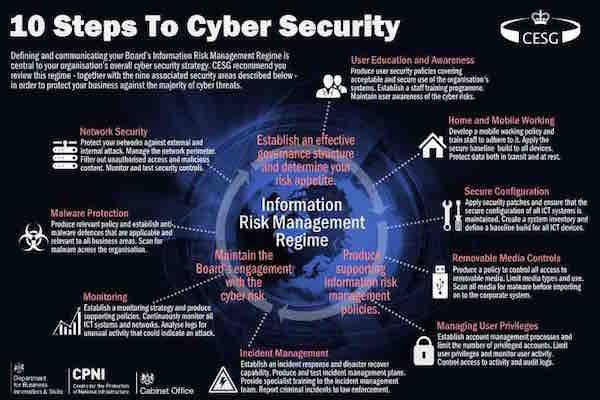 Infografica Londra sicurezza